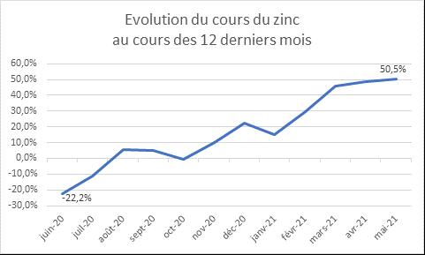 evol-cours-zinc