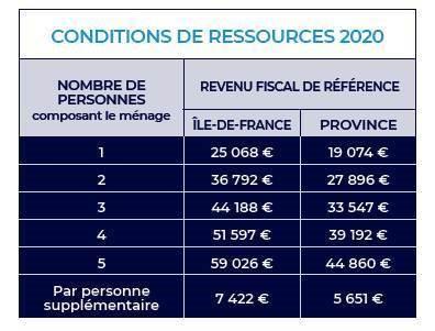 condition-de-ressources-2020-des-beneficiaires